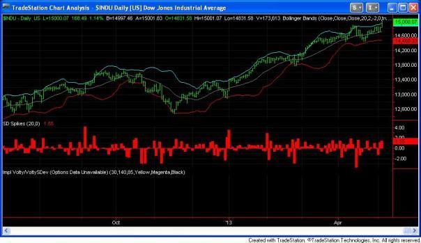 Dow 15000, 05-03-13