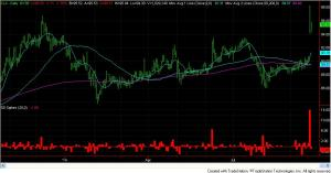 14 standard deviation up move in CLX after announcing it would cease operations in Venezuela.